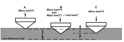 Phương pháp đo độ cứng BRINELL 3