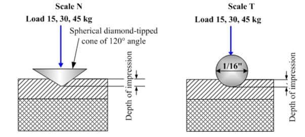 Phương pháp đo độ cứng BRINELL 4