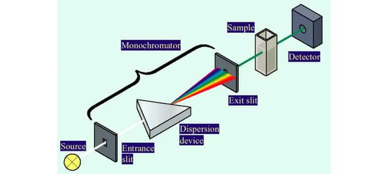 máy phan tích quang phổ 3