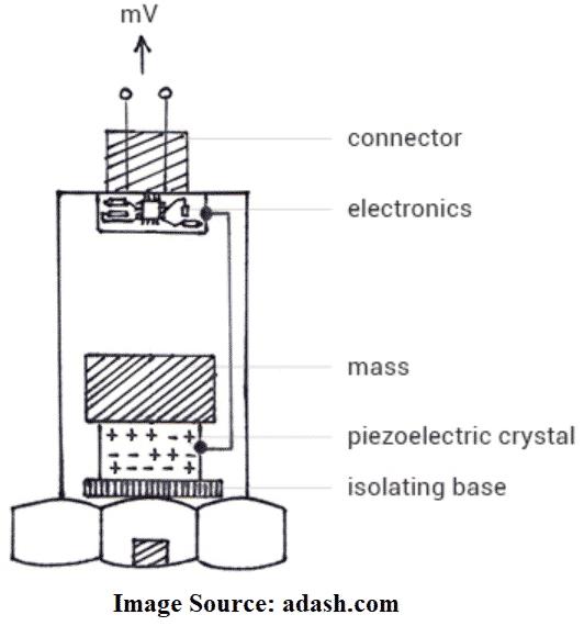 Cấu tạo của máy đo độ rung