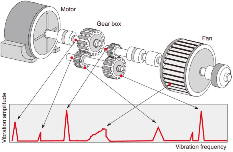 Máy đo độ rung RION VA-12 Vibration Analyzer 2