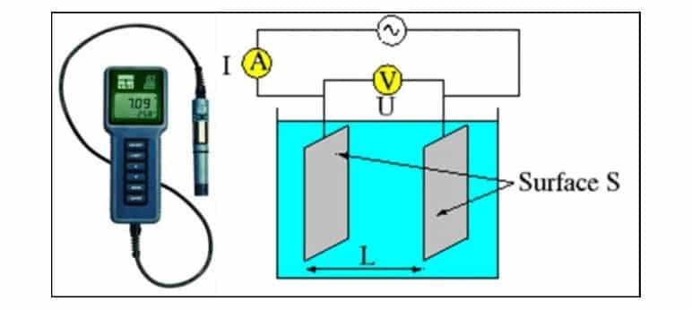 nguyên lý Máy đo độ dẫn điện