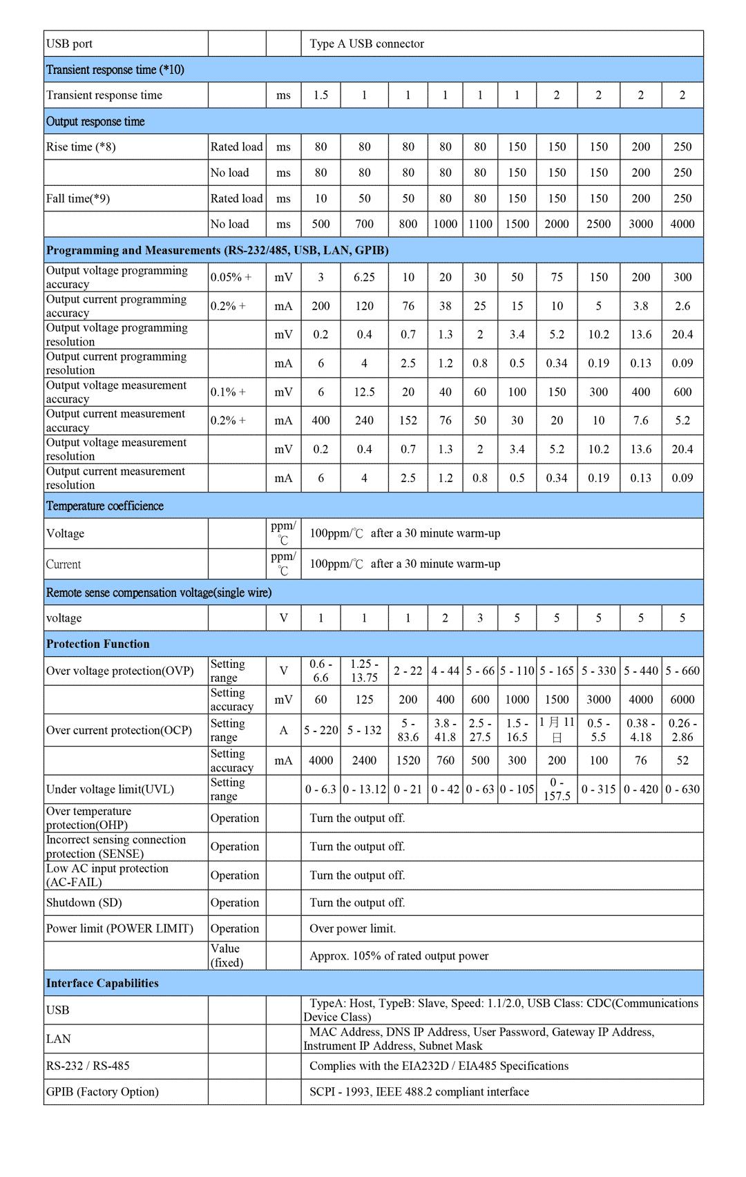 Spec GW Instek PSU 60-25-1