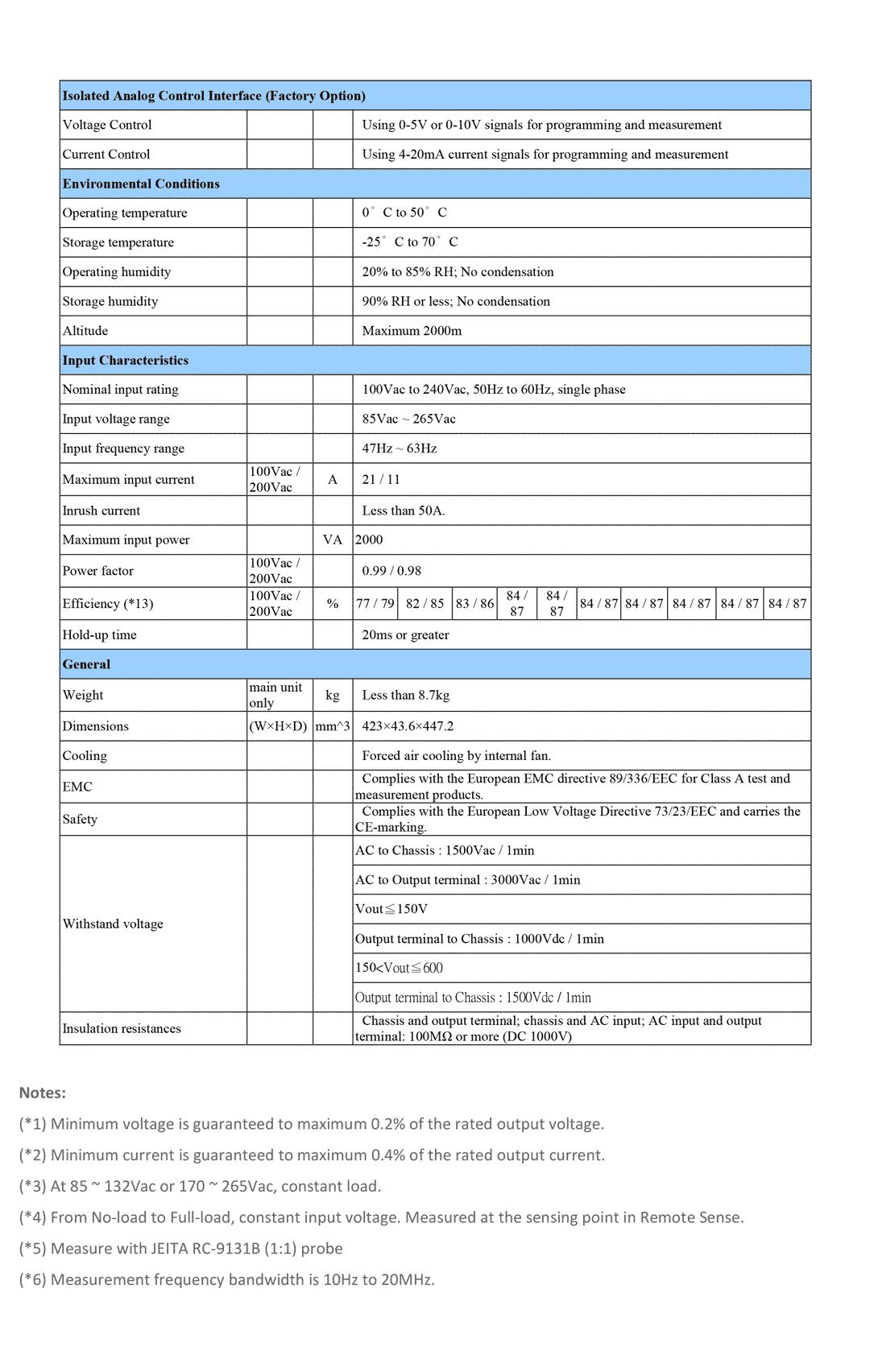 Spec GW Instek PSU 60-25-2