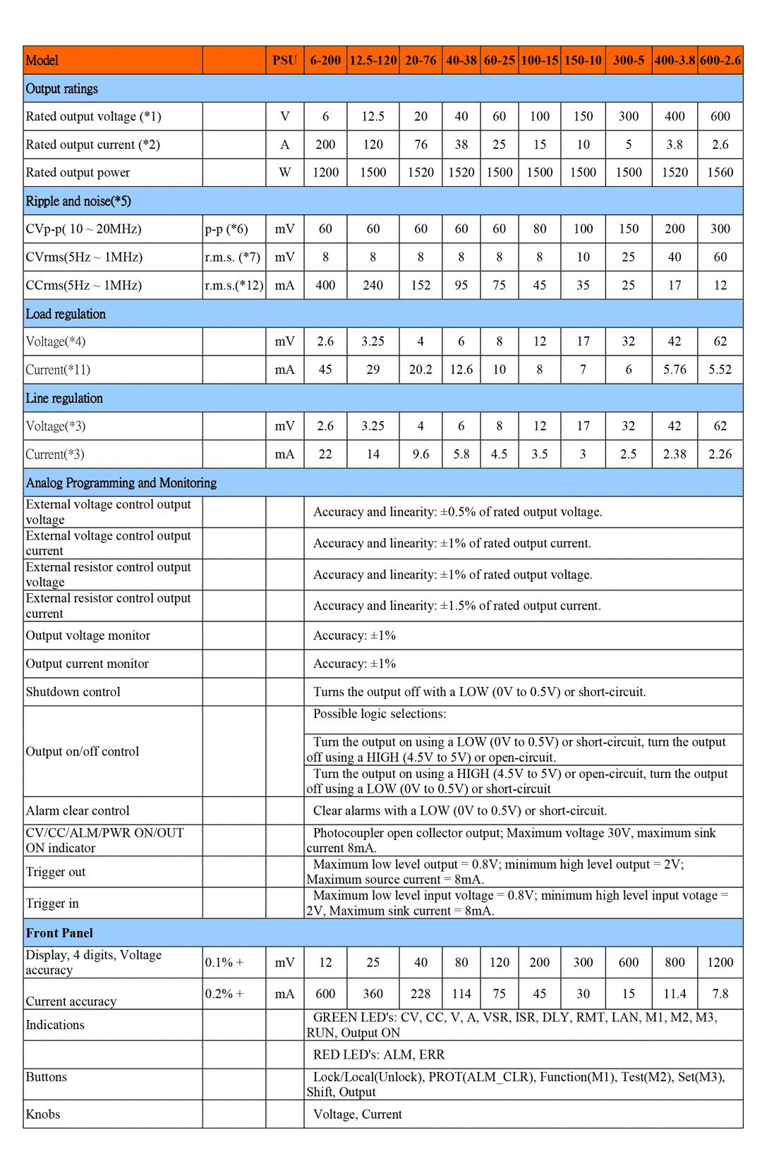 Spec GW Instek PSU 60-25