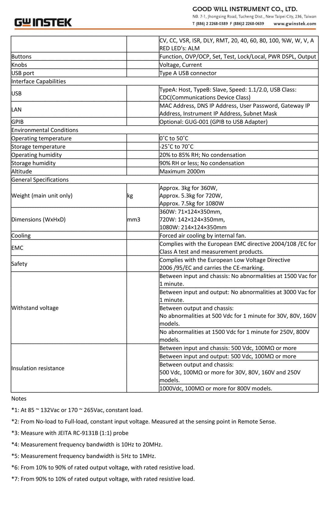 Spec GW Instek PSW 80-40.5-2