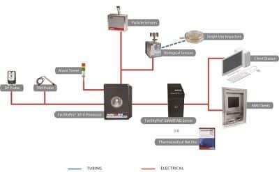 kêt nối FacPro 3010 System 3 sm với IsoAir Pro-E