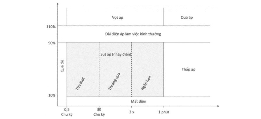 Biểu đồ số 1 - giám sát chất lượng điện năng